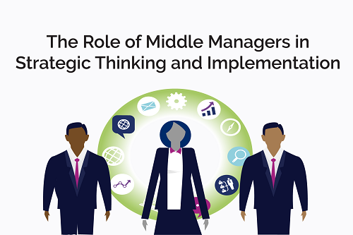 The Role of Middle Managers in Strategic Thinking and Implementation